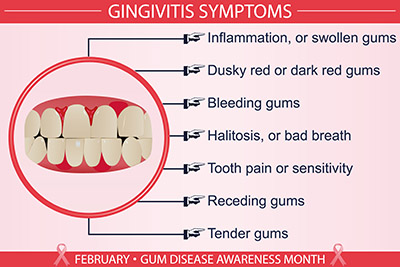Gum Disease Awareness Month